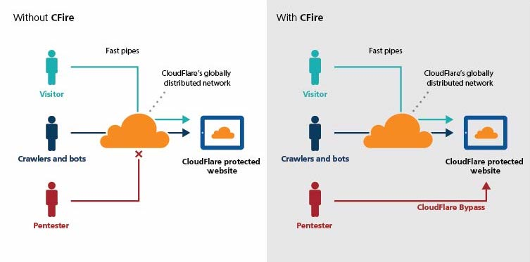 Cloudflare: Evading Cloud Security Protections | Rhino