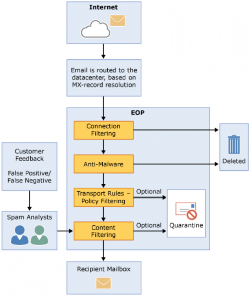 Bypassing Email Security Controls (URL Scanning)